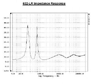 Intimus 632 impedance response