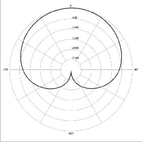 Microphone polar pattern graph