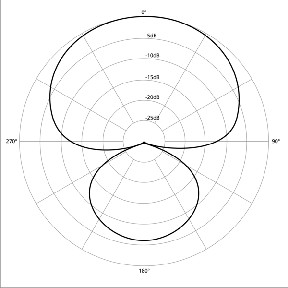 Cardioid pick-up patten graph of microphone