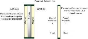 Figure of 8 ribbon microphone