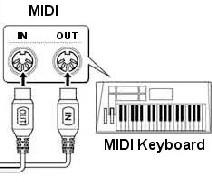 Recording Techniques: MIDI4